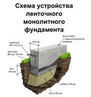 fundament-monolitnyj-lentochnyj
